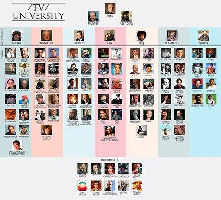 La universidad televisiva, la imagen de la semana