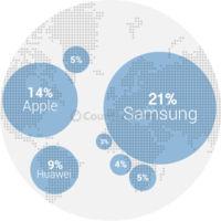 Samsung a la cabeza, Apple segunda: las ventas en el segundo trimestre según Counterpoint Research