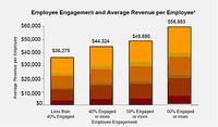 Los beneficios del compromiso de los trabajadores