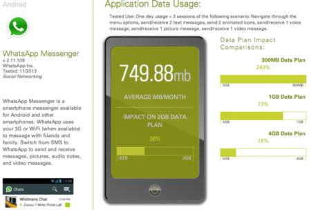 Know my app, adivina cuántos datos va a gastar una aplicación antes de descargarla
