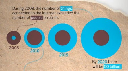 Internet de las cosas, infografía