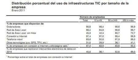 La brecha en las TICs en las pymes es inmensa, el 30% no tiene ordenadores