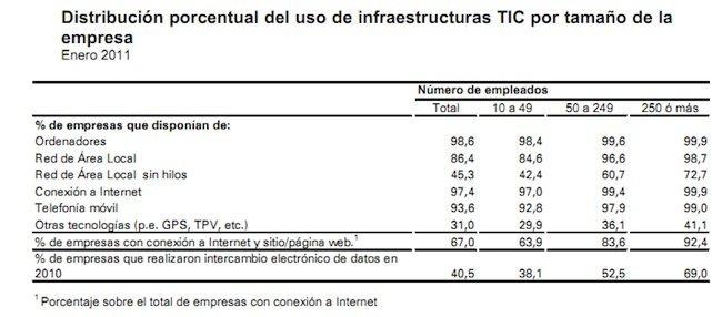 infraestructuras-tic-en-empresas-2011.jpg