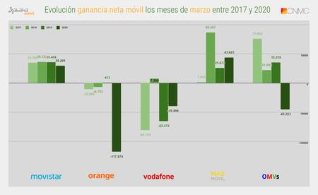 Evolucion Ganancia Neta Movil Los Meses De Marzo Entre 2017 Y 2020