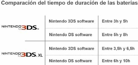 Comparativa duración batería 3DS y 3DS XL