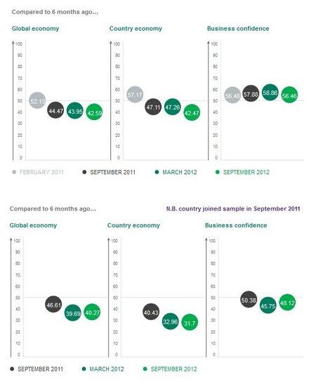Sage nos trae su Business Index de la confianza empresarial