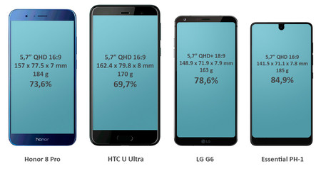 Móviles sin marcos comparativa SHonor 8 Pro HTC U Ultra LG G6 Essential PH-1