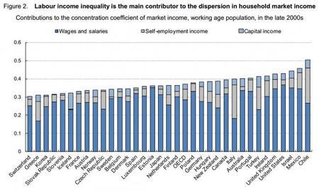 El papel de los impuestos y transferencias en la desigualdad de ingresos y el crecimiento