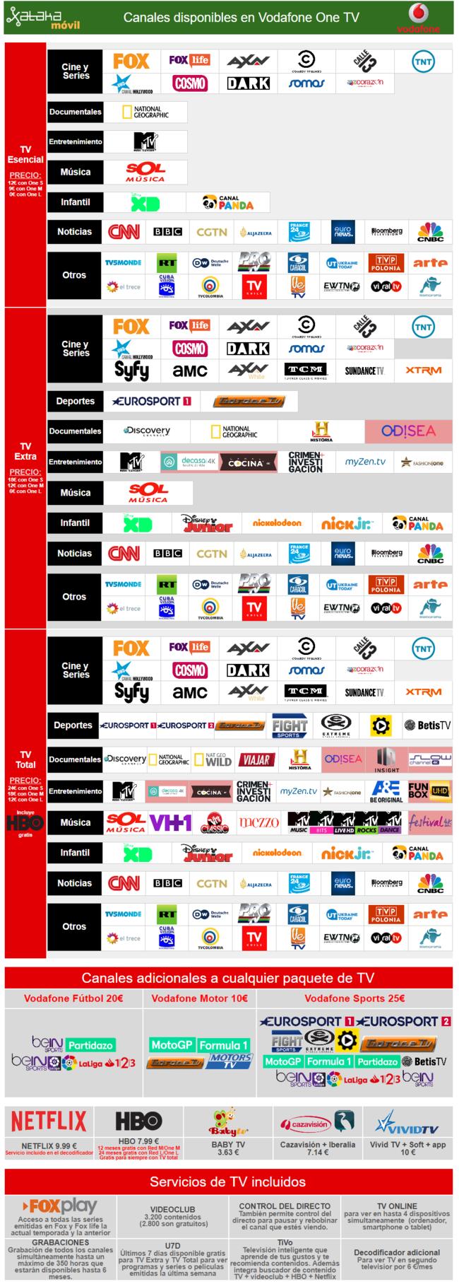 Nuevos Canales Vodafone Tv Julio 2017