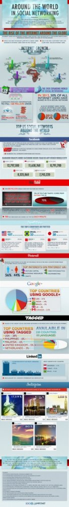 Infografía crecimiento Redes Sociales
