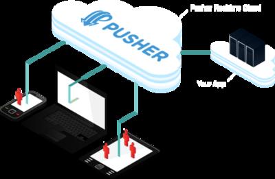 Pusher, servicio en la nube para gestionar las conexiones y envío de mensajes mediante Websockets