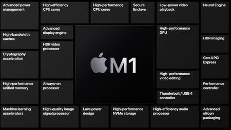 Los componentes del M1