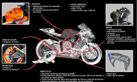 La moto de Marc Márquez a examen