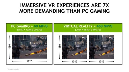 Nvidia Vr Ready Performance