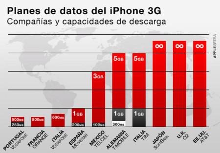 Comparativa de planes de datos iPhone en el mundo