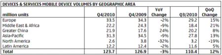 Nokia ventas por área geográfica