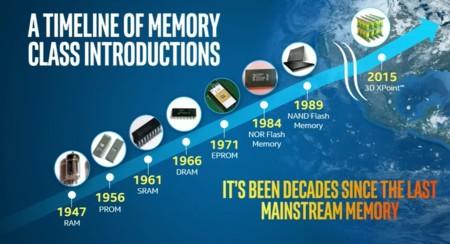 Intel Micron 3dxpoint Timeline