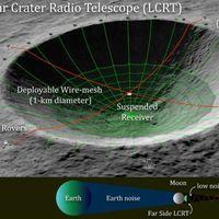 La NASA busca instalar un radiotelescopio dentro de un cráter en el lado oculto de la Luna: un ambicioso proyecto para buscar vida