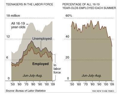 El desempleo juvenil continuará