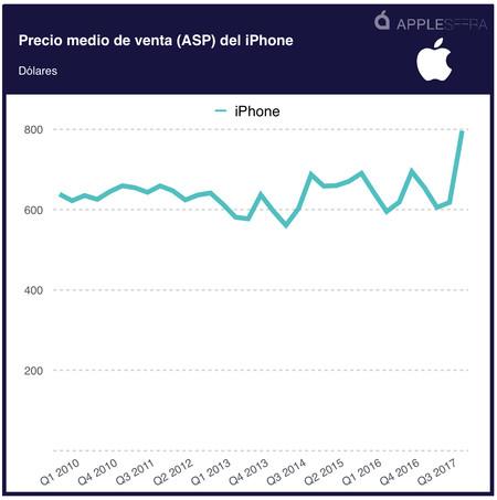 Precio medio del iPhone