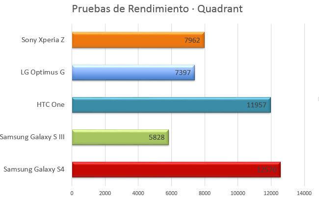Samsung Galaxy S4 - Quadrant