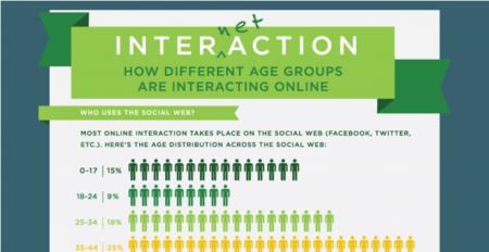 ¿Cómo interactúan los diferentes grupos de edad en la red?, la infografía de la semana