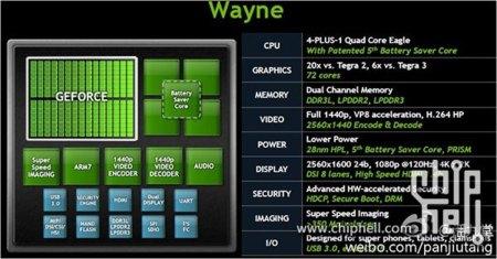 Nvidia Tegra 4, primeros datos del nuevo chipset de Nvidia para plataformas móviles