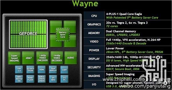 Nvidia Wayne