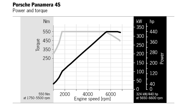 Foto de Porsche Panamera 2017 - diagramas (1/6)