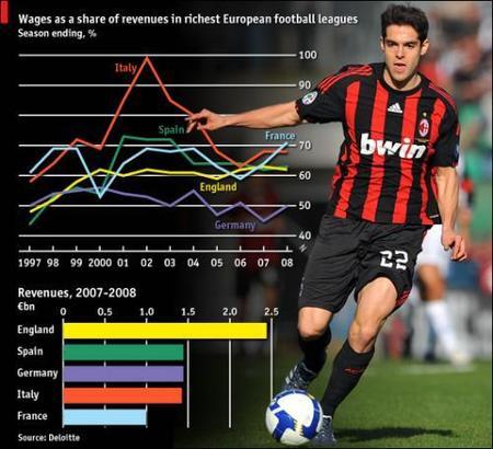 Los sueldos de los futbolistas subirán