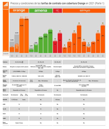 Precios Y Condiciones De Las Tarifas De Contrato Con Cobertura Orange En 2021 Parte 1