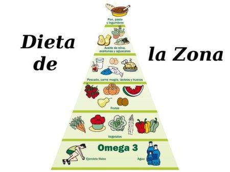 Dieta de la Zona. Análisis de dietas milagro (IX)