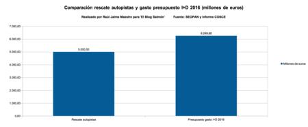 Comparacion Rescate Autopistas Y Presupuesto Id 2016