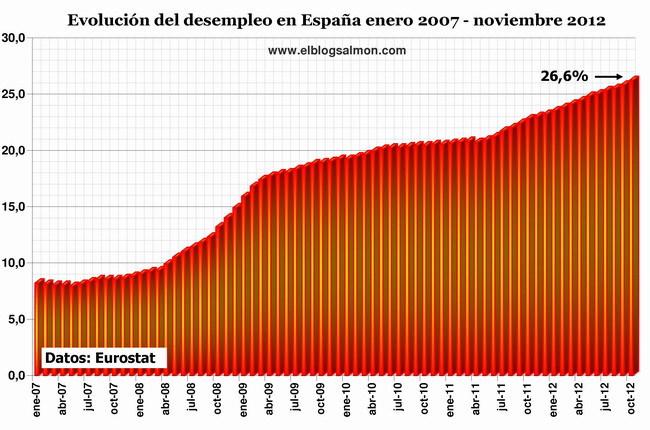 Desempleo en España a noviembre de 2012