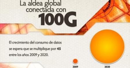 Infografía: La aldea global conectada con 100G