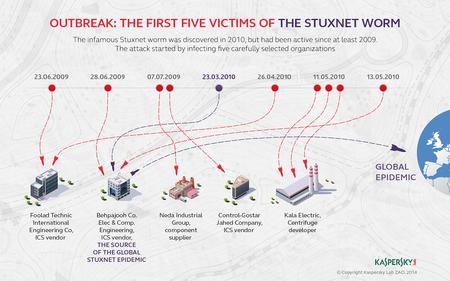 Stuxnet Karspersky