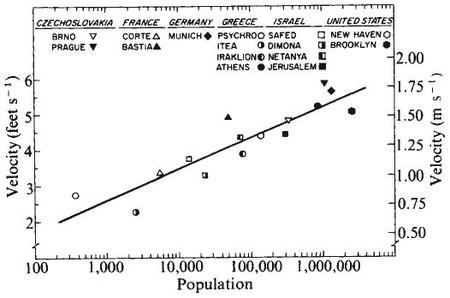 Bornstein Chart