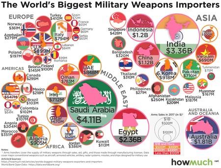 Importadores De Armas