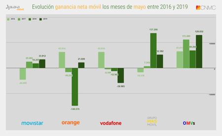Evolucion Ganancia Neta Movil Los Meses De Mayo Entre 2016 Y 2019