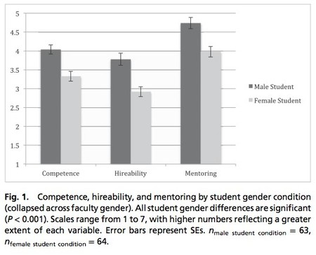 Gender Bias Figure 1