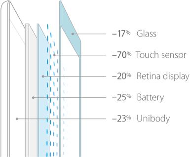 reducción grosor iPad Air