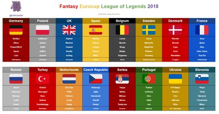 Fantasy Eurocup League of Legends