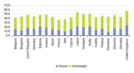 Eurostat Obesidad de mujeres 2011<