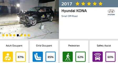 Hyundai Kona Euro NCAP
