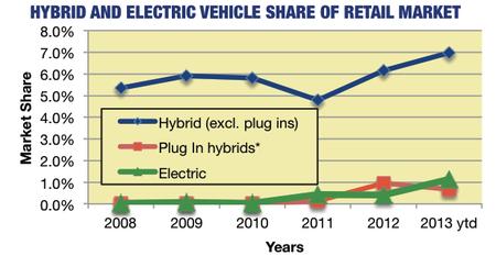 Gráfico de ventas de híbridos y eléctricos en California en 2013