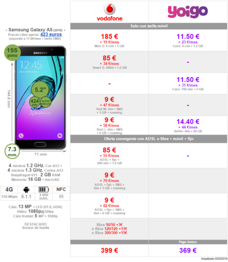 Comparativa Precios Samsung Galaxy A5 2016