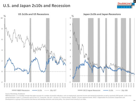 But We Dont Need An Inverted Yield Curve To Enter Recession 1