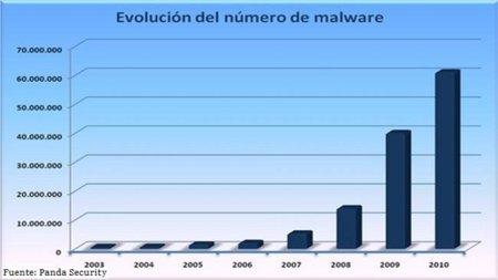 evolucion virus 2010