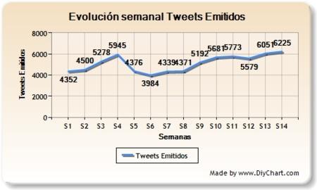 Evolución semanal de tweets emitidos