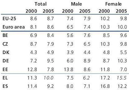 El desempleo español por encima del promedio europeo